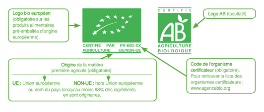 Explication_Label_AB